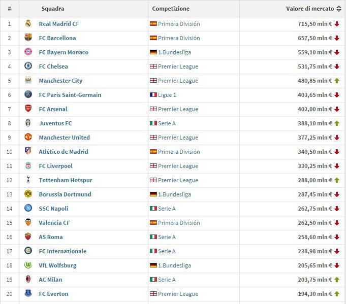 squadre calcio più preziose al mondo